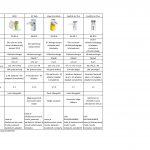 Inhalaatorite võrdlustabel